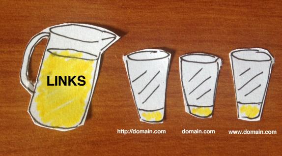 مفهوم عصير الروابط