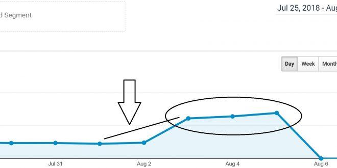 تحديث في خوارزمية جوجل الأساسية لشهر أغسطس
