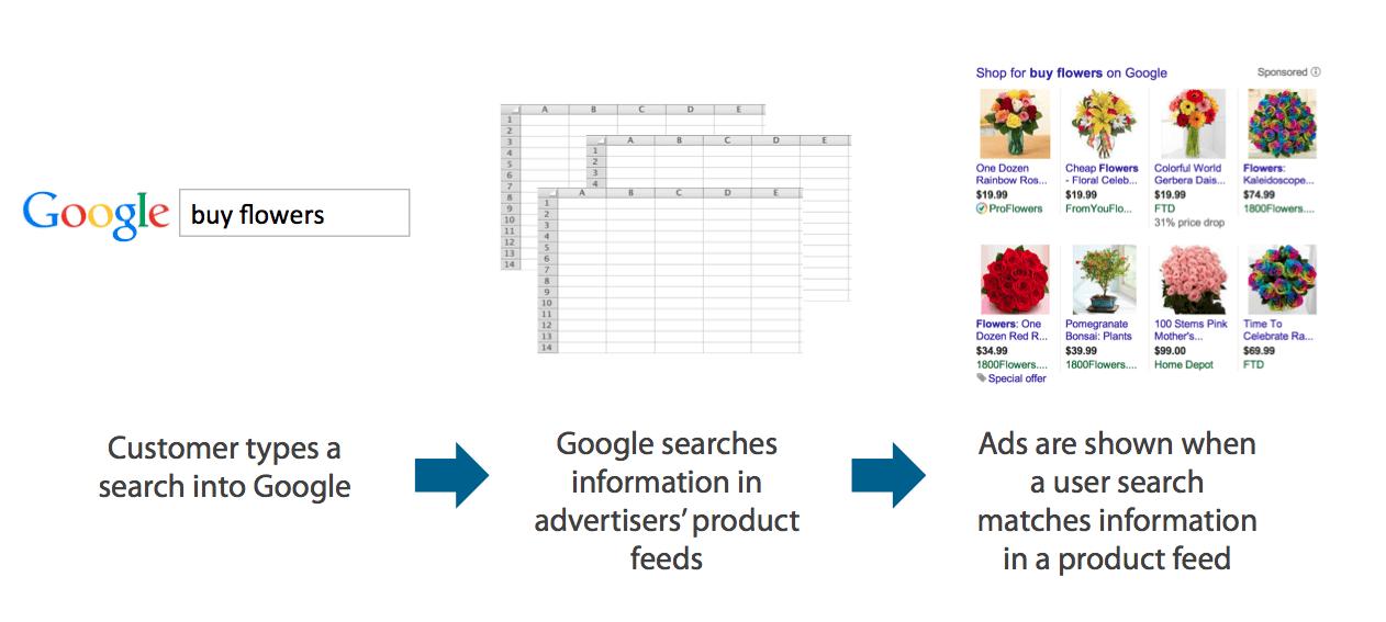جوجل شوبينج آدز Google Shopping Ads
