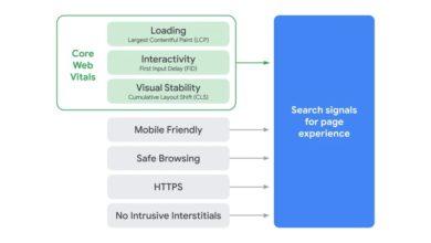 Photo of مؤشرات آداء الويب الأساسية عامل سيو جديد