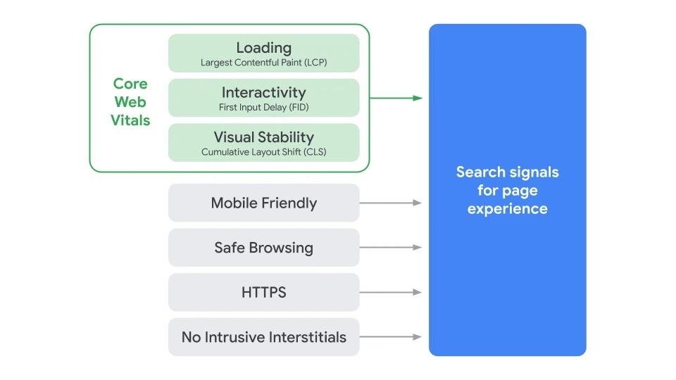 مؤشرات آداء الويب الأساسية